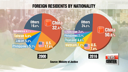Number of foreigners in Korea surpasses 2-million mark