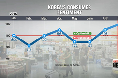 Korea's consumer sentiment hits 8-month high in August