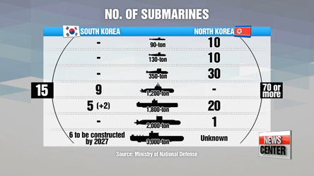 Military experts urge building of nuclear subs to counter N. Korea SLBMs