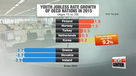Korea one of five OECD nations that saw youth jobless rate rise last year