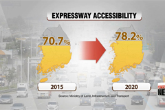 Transport ministry to expand nationwide expressways to 5,075 km by 2020