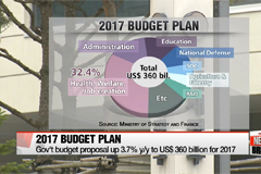 Government proposes 3.7% increase in 2017 budget spending