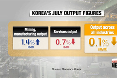 Low growth woes loom in H2 for Korea with latest output figures