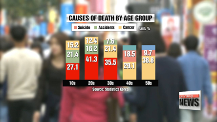 Cancer remains Korea's leading cause of death