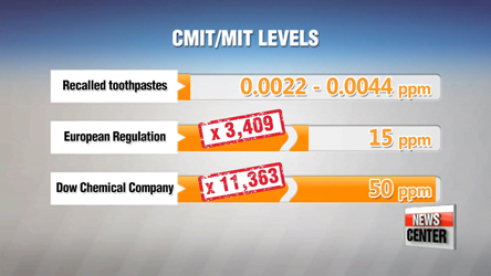 CMIT/MIT concentration levels too low to pose health threat: Experts