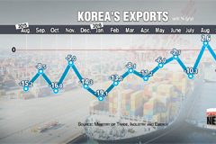 Korea's exports dip 5.9% y/y in September