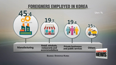 Korea's employment rate for foreign workers falls