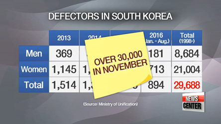 North Korean defectors' settlement in South Korea