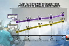 Future of surgery; rapid robotic technology development still requires doctors expertise
