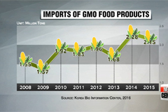 Consumer groups call for stricter GMO labeling rules