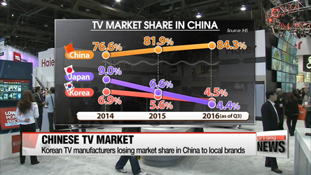 Korean TV manufacturers losing market share in China to local brands