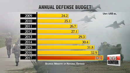 S. Korea raises 2017 defense budget to US$ 34 bil.