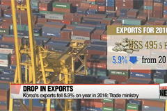 Exports drop two years in a row for first time in 58 years