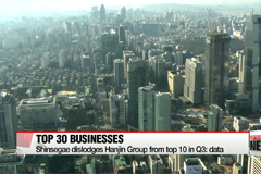 Ranking of Korea's top 30 business groups shifts in Q3 of last year: data