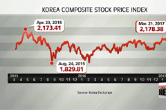 Korean stocks log highest close since July 2011