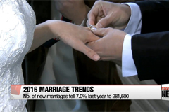 No. of new marriages fell 7.0% last year to 281,600
