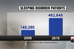 Number of sleeping disorder patients jump 3-fold over past 10 years