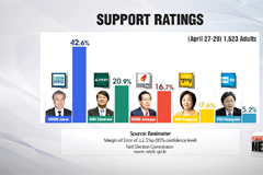 Poll shows Democratic Party's Moon Jae-in with strong lead