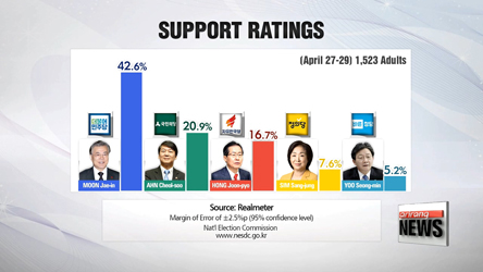 Korea's presidential front-runner maintains strong lead, conservative rival gains ground
