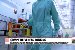 South Korea ranked 29th out of 63 countries in global competitiveness: survey