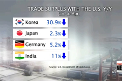 Korea's trade surplus with U.S. drops 30% from Jan. to Apr.