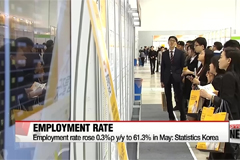 Korea's employment rate rose 0.3%p y/y to 61.3% in May