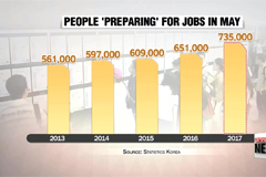 No. of Koreans 'preparing' for job market rises to 735,000 in May