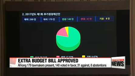 National Assembly passes government's multi-billion dollar extra budget bill