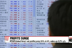 KOSPI-listed firms' net profit up 24%, all-time high