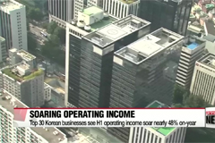 Top 30 Korean businesses see H1 operating income soar nearly 48%
