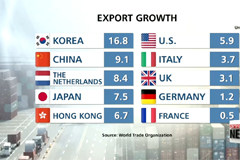Korea's exports grow at fastest pace among world's top 10 exporters in Q2