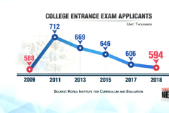 Number of students applying for this year's college entrance exam slumps to 9-year low