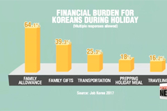 Korea's unprecedented 10 day holiday boosts spending