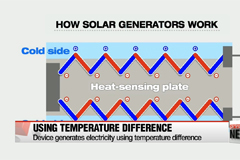 Researchers develop wearable generator powered with sunlight