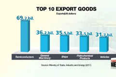 S. Korean exports see new record high for first three quarters