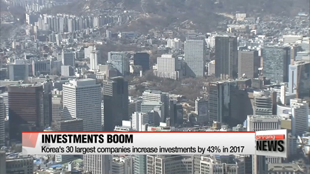 Investments up 43% by Korea's top 30 companies