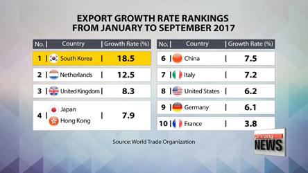 S. Korea's exports grow at fastest pace among top 10 exporters