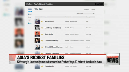 Samsung family ranked second in 'Asia's Richest Families' by Forbes