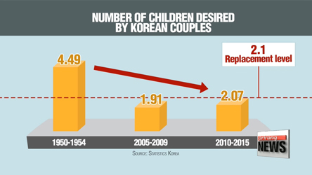 Number of children wanted by Korean couples has halved over past 60 years