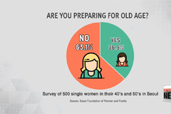 Lives of Unmarried Women in their 30's and 40's