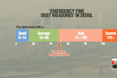 Seoul offers free public transport on Monday to reduce fine dust