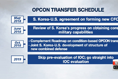 S. Korea to speed up OPCON transfer procedure in 2018 - PART 3