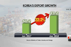 Korea's exports jump 22% on-year in January