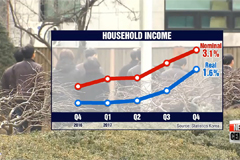 Household income and household debt increases in 2016 Q4