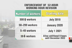 National Assembly committee passes bill on reducing S. Korea's working hours