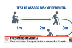 Simple new test predicts risk of dementia