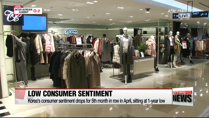 Korea's consumer sentiment drops for 5th month in row in April, sitting at 1-year low