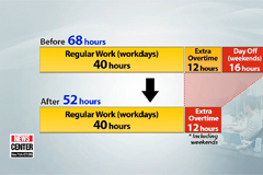 S. Korea kicks off 52-hour maximum workweek starting from July