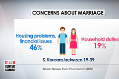 Gov't plans to expand housing support to more than 1.6 million newlyweds, youth