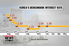 Bank of Korea keeps key interest rate at 1.5% for July